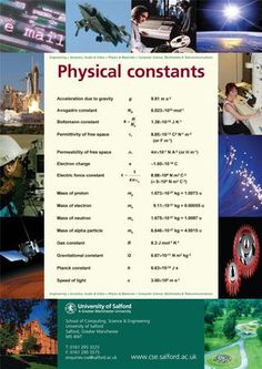 Physics Charts And Posters | Posters On Physics