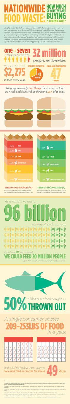 Nationwide Food Waste Infographic by Jennifer Giesler, via Behance.  Si quieres conocer más información sobre el desperdicio de alimentos visita nuestra web: www.movimientorap.com