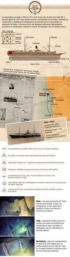 """Después de 95 años encuentran el """"Itata"""", el buque de la mayor tragedia náutica de Chile Una expedición de la Universidad Católica del Norte y la ONG Oceana localizó los restos de un barco de vapor hundido en 1922 en el norte de nuestro país. La nave fue hallada a 15 kilómetros de la costa de La Higuera, región de Coquimbo, y en su naufragio murieron 374 personas."""