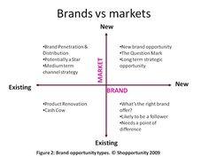 BusRegen#3-Brands and Markets