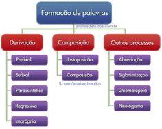 Mapa mental sobre Formação de Palavras. Acesse http://www.analisedetextos.com.br/ e veja muito mais.