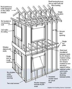 Timber framing terminology construction details for timber frames advanced house framing sometimes called optimum value engineering ove refers to framing techniques designed to reduce the amount of lumber used and publicscrutiny Images