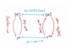 Converting between pH and hydronium ion concentration.  Chemistry.  HighSchool Chemistry