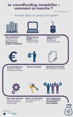 infographie : crowdfunding immobilier comment ça marche
