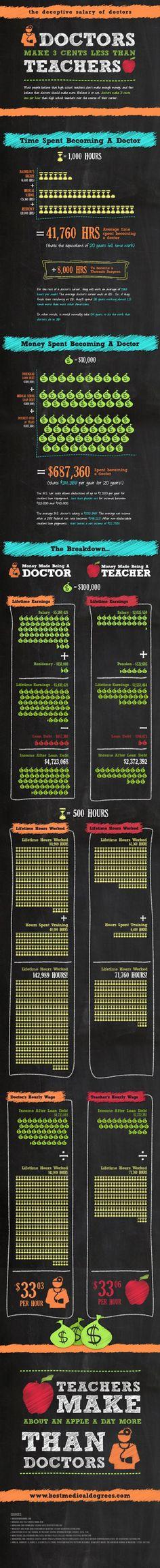 Salary of Doctors