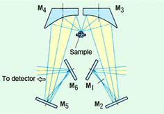 diffuse reflectance infrared fourier transform spectroscopy drift