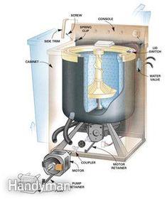 How To Repair A Washing Machine Diy Appliance Repair