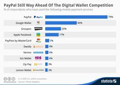 Infographic: PayPal Still Way Ahead Of The Digital Wallet Competition | Statista