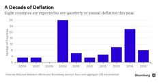 Bizness Lounge: The Eight Unlucky Countries Facing Deflation This ...