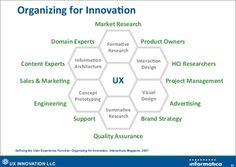 Organizing for innovation / Liam Friedland & Jon Innes