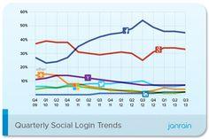Facebook y Google son los preferidos por los usuarios para identificarse en sitios web