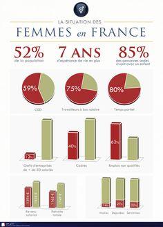 Situation des femmes en France   Tumblr