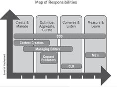 CCO: Chief Content Officer - content-marketing-levels-of-involvement