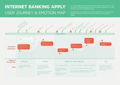 Internet Banking User Journey Mapping Infographic. If you're a user experience professional, listen to The UX Blog Podcast on iTunes.