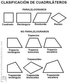 clasificación completa cuadriláteros