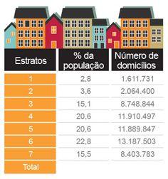 Será o fim do bê-á-bá?   A divisão da sociedade por classes pode estar com os dias contados. O Novo Critério Brasil de Classificação Econômica, divulgado recentemente pela Associação Brasileira de Empresas de Pesquisas (Abep), classifica os grupos por estratos socioeconômicos, e não mais por classes A, B, C, D e E. São sete divisões que devem ganhar novas nomenclaturas, ainda não definidas.