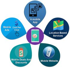 Developing mobile applications or responsive websites has become highly mandated today. Having a mobile strategy is one of the important factors. It helps a great deal promoting the business and with great results.