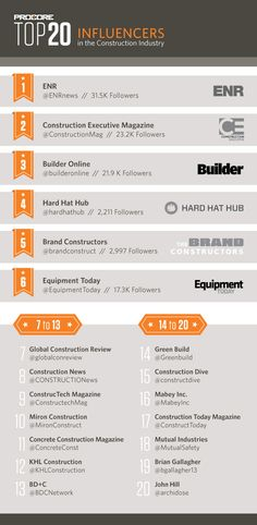 Top 20 Influencers in the Construction Industry Corporate Blog, Best Practice, Industrial, Construction, News, Top, Building, Spinning Top, Crop Shirt