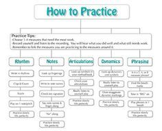 How to Practice Flowchart- give to students and glue into books                                                                                                                                                                                 More