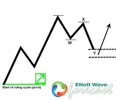 New to #ElliottWave? This is the first thing you should learn