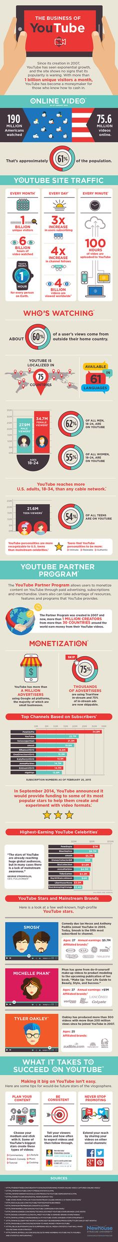 Internet: Infografia. 30 factos surpreendentes sobre o YouTube