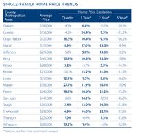 mortgage rates seattle area