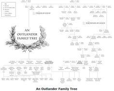 The GENES Blog: An Outlander family tree