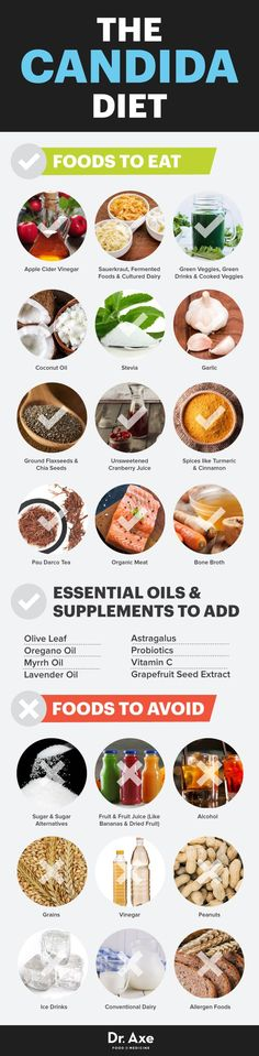 Candida Diet: The Foods & Supplements to Eat (and Avoid) to Treat Candida - Dr. Axe