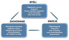 Jak poradzić sobie z depresją: instrukcja Dbt, Hand Lettering, Depression, Motivation, Humor, Asdf, Life, Brain, Therapy
