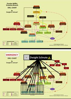 Dwight's Chart / The Office / #TheOffice