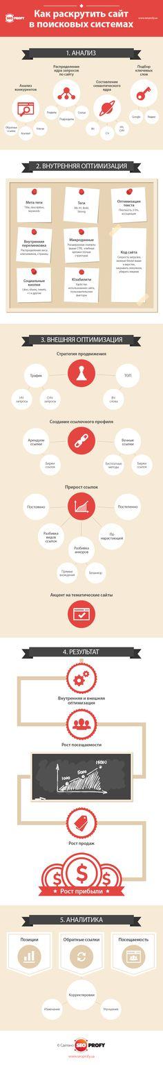 Как раскрутить сайт в поисковых системах - SeoProfy