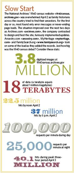 Just how big was the 1940 census debut earlier this year? Check out our infographic.