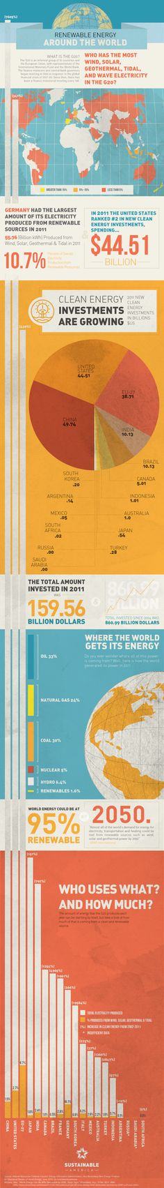 Infographic  Renewable Energy Around The World