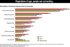 Generation Y, X and Baby Boomers