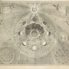 Kaart van de aarde met de verschillende standen van de maan en de zon, Johannes van Loon, 1708 - Rijksmuseum