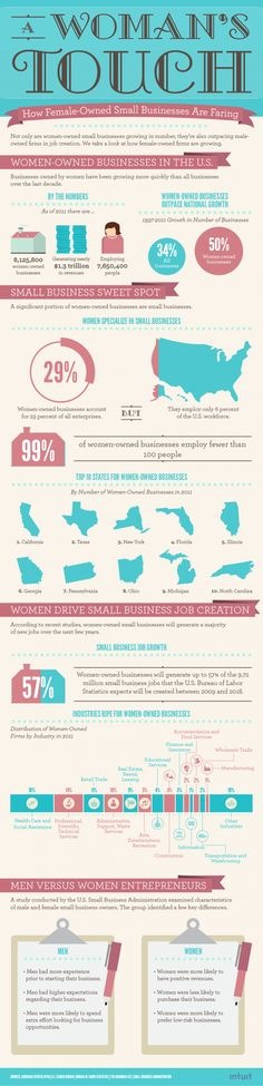 As a woman business owner myself, this is very interesting with powerful  information for us women.  Women In Business Infographic - How female-owned small businesses are faring #womeninbusiness