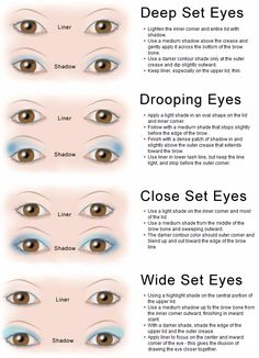 Eye Shape Makeup Technique Chart Image: chart of eye shapes makeup