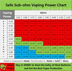 "Part 1: Safe Vaping Power Chart for Variable Voltage E-Cig The variable voltage ecig is a kind of advanced personal vaporizer which can adjust the output voltage on demand for those experienced vapers. This ""Safe Vaping Power Chart"" below will give you a quick reference to choose the best voltage to work with the resistance …"