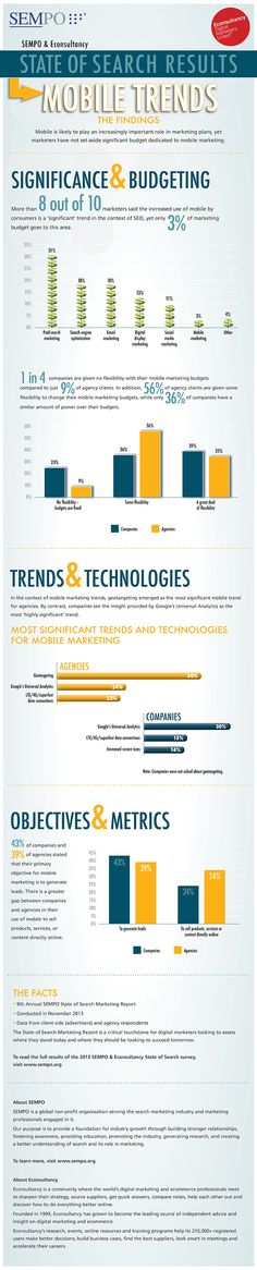 Mobile trends. New focus investment in #marketing #infographic