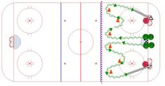 Hockey Drills, Hockey Training, Ice Hockey, Criss Cross, Coaching, Sports, Fun, Ideas, Chalkboard