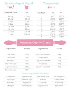 UK – US Conversion Recipe conversion chart Cups, grams, tsp, tbsp… Recipe Conversion Chart, Recipe Conversions, Tsp To Tbsp Conversion, Cup Measurement Conversion, Metric Conversion, Convertion Chart, Kitchen Cheat Sheets, Kitchen Measurements, Cooking Tips