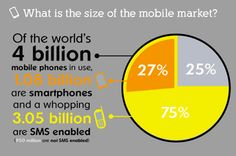 Mobile Strategy 2012: Top Apps for Real Estate Pros and how your clients will use them