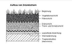 Flachdach Abdichtungen Riedackerstrasse 17, 8153 Rümlang + 41 044 945 35 55 + 41 044 945 35 56 http://www.canaj.ch/dienstleistungen/flachdach