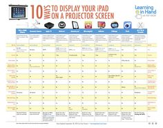 10 Ways to Show Your iPad on a Projector Screen — Learning in Hand