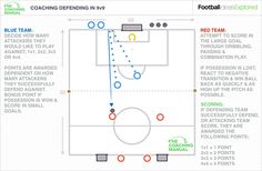This feature explores how to coach your U11-U13 players the defending principles of the game in order to familiarise them with the demands of the 9v9 format.Defending PrinciplesThe above table highlights the defensive principles of football that can be delivered in your U11 and U12 sessions.