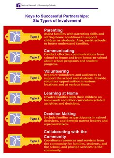 Keys to Successful Parent Involvement