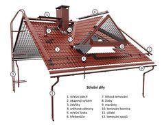 Střechy - oplechování