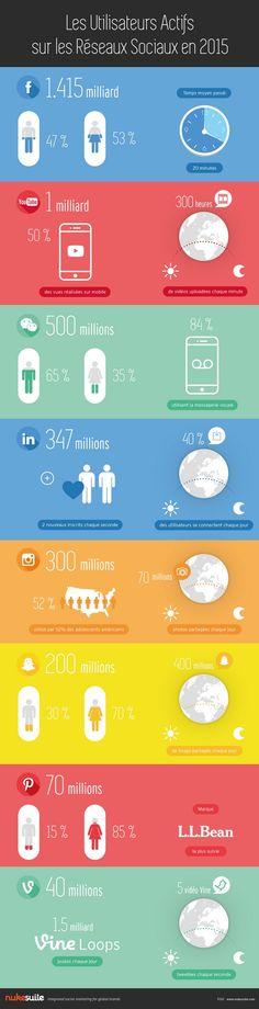 Ce matin, je vous fais découvrir cette infographie que m'a envoyé Nuke Suite : Les Utilisateurs Actifs sur les Réseaux Sociaux en 2015. Une énième infographie sur le sujet mais c'est toujours bon à savoir, car les statistiques évoluent sans arrêt. La croissance ne prend pas de pause et c'est tant mieux :-)