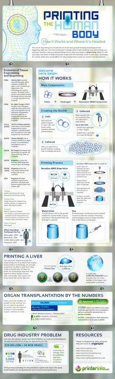 Bioprinting infographic  -  found at http://www.webpronews.com/ the-amazing-history-and-future-of-bioprinting-infographic-2012-07