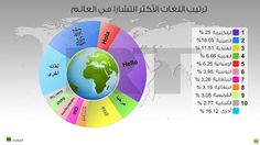 10 Most Spoken and Most Popular Languages In The World  #arabic #bengali #chinese #english #french #hindi #languages #Malay #portuguese #russian #panish #world